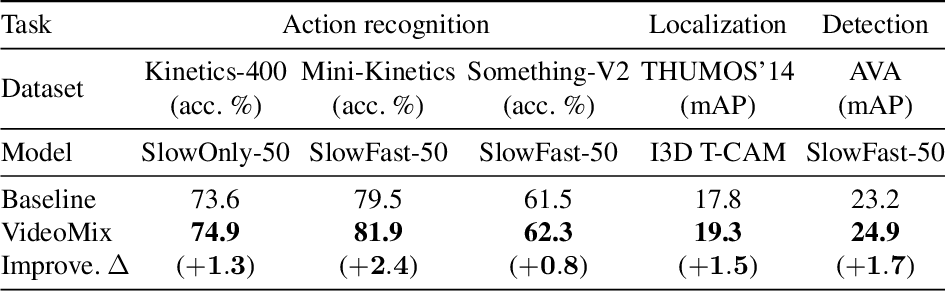 Figure 1 for VideoMix: Rethinking Data Augmentation for Video Classification