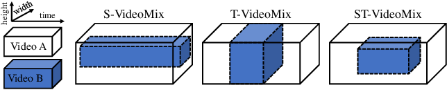 Figure 2 for VideoMix: Rethinking Data Augmentation for Video Classification