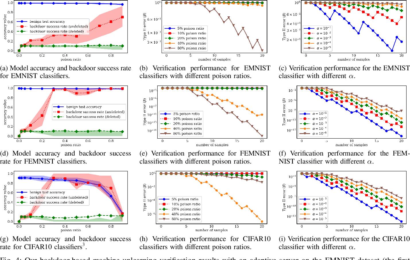 Figure 4 for Towards Probabilistic Verification of Machine Unlearning