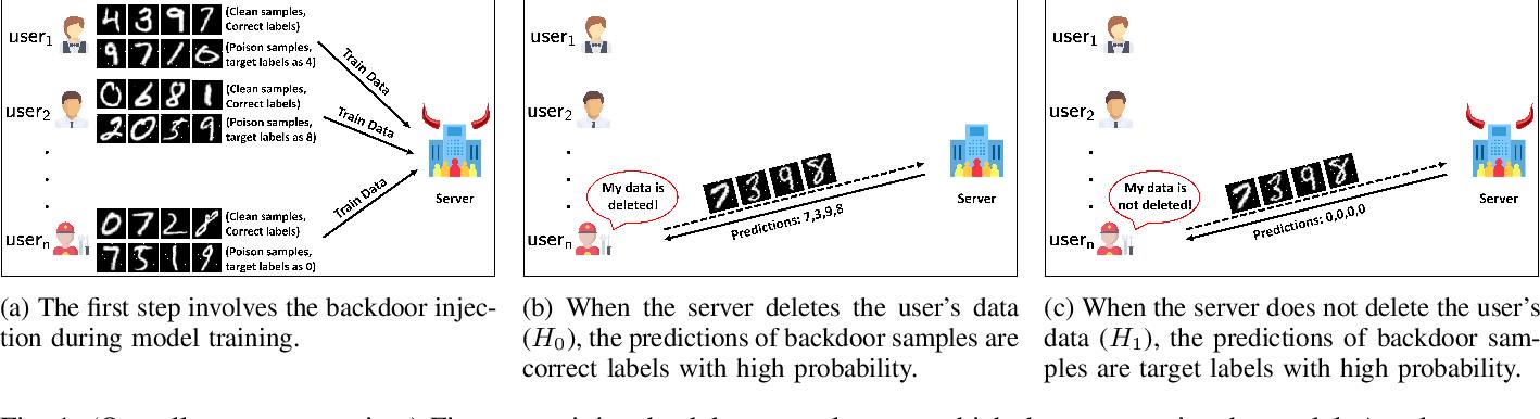 Figure 1 for Towards Probabilistic Verification of Machine Unlearning