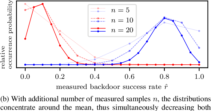 Figure 2 for Towards Probabilistic Verification of Machine Unlearning