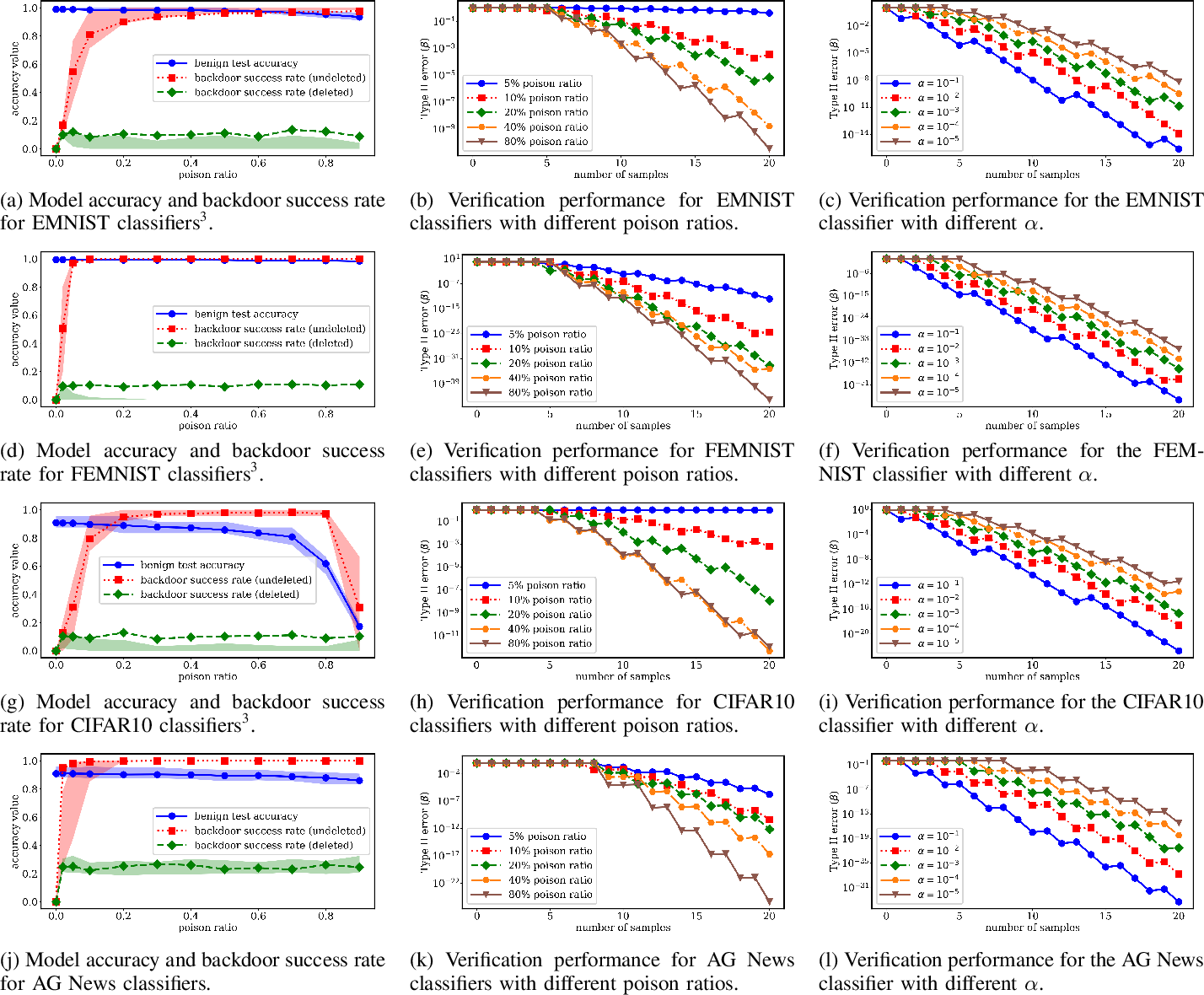 Figure 3 for Towards Probabilistic Verification of Machine Unlearning
