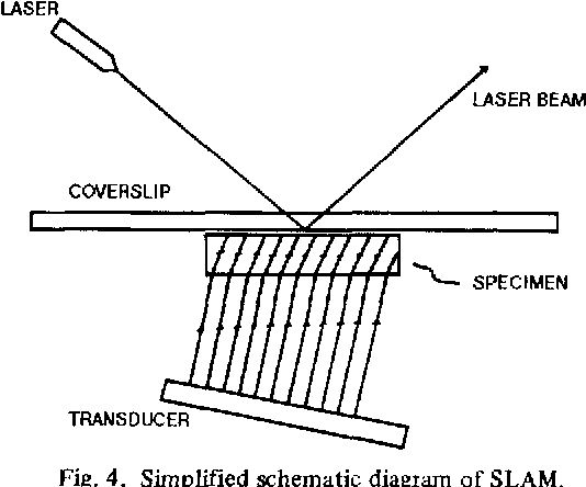 Fig. 4. Simplified schematic diagram of SLAM.