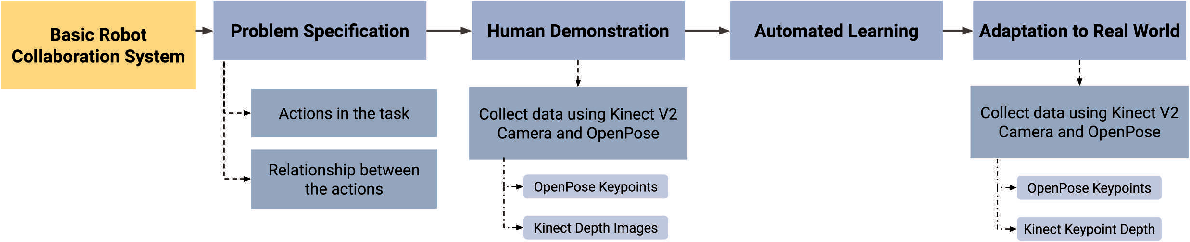 Figure 1 for Adaptable Human Intention and Trajectory Prediction for Human-Robot Collaboration