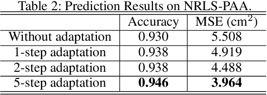 Figure 4 for Adaptable Human Intention and Trajectory Prediction for Human-Robot Collaboration