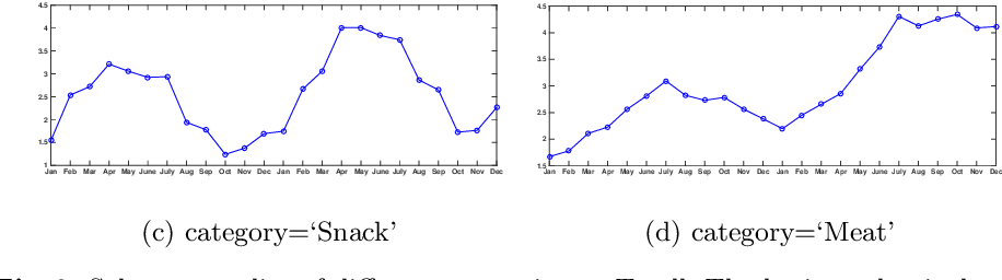 Figure 3 for How Much Can A Retailer Sell? Sales Forecasting on Tmall