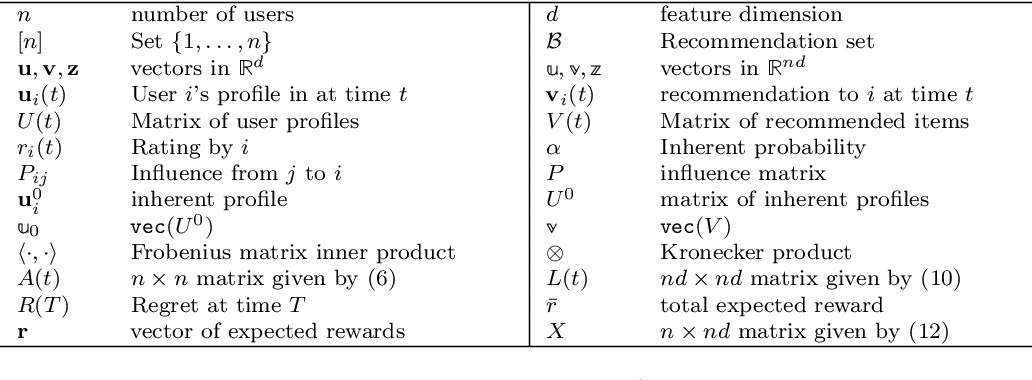 Figure 1 for Bandits Under The Influence (Extended Version)