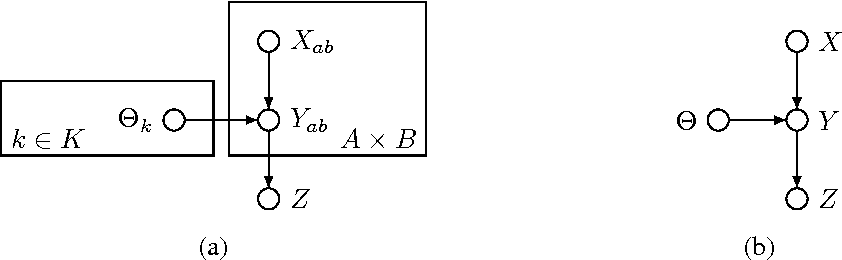 Figure 1 for Estimating Maximally Probable Constrained Relations by Mathematical Programming