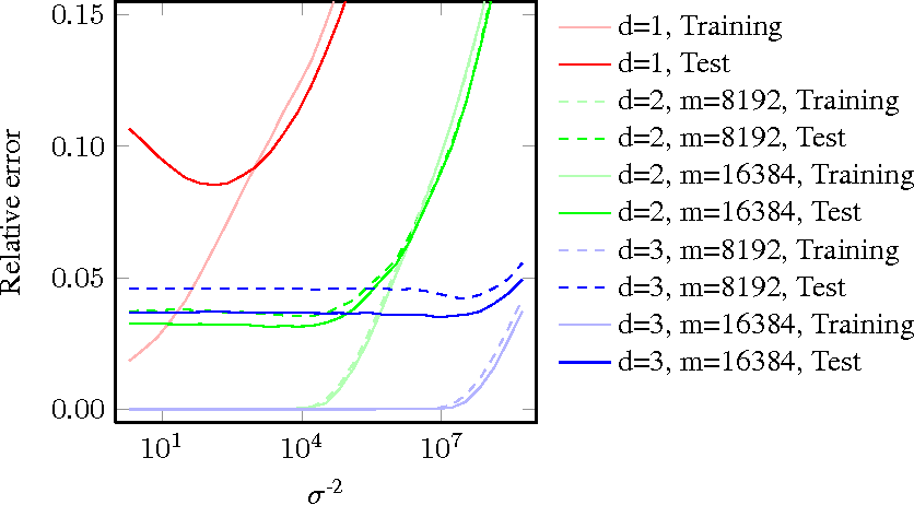 Figure 3 for Estimating Maximally Probable Constrained Relations by Mathematical Programming