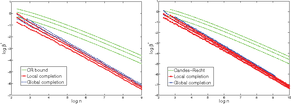 Figure 1 for Uniqueness of Low-Rank Matrix Completion by Rigidity Theory