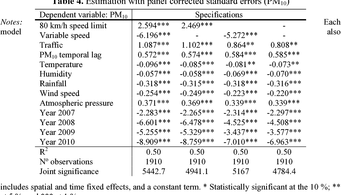 effects of the  kmh and variable speed limits on air pollution in  table
