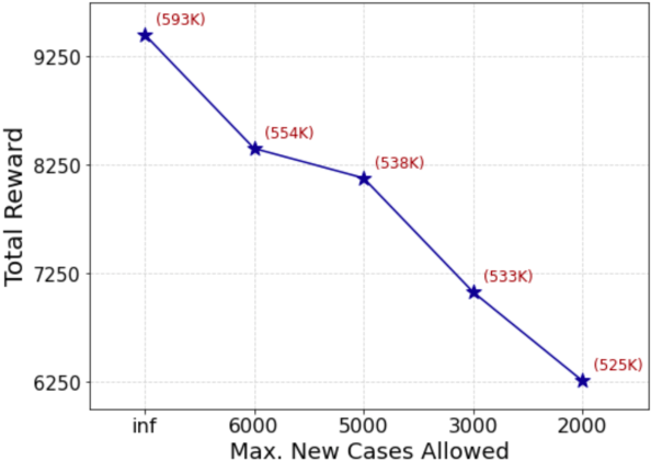 Figure 2 for Machine Learning-Powered Mitigation Policy Optimization in Epidemiological Models