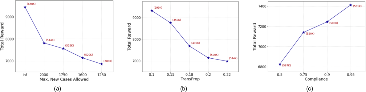 Figure 4 for Machine Learning-Powered Mitigation Policy Optimization in Epidemiological Models