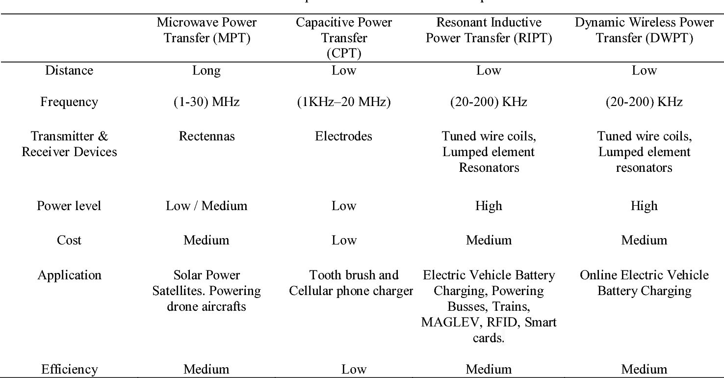 Wireless Power Transfer Technologies For Electric Vehicle Battery Pocer Transper Charging A State Of The Art Semantic Scholar