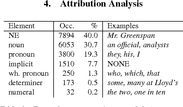 table 3 from parc 3 0 a corpus of attribution relations semantic