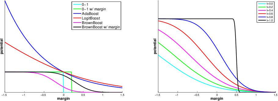 Figure 1 for Non-Convex Boosting Overcomes Random Label Noise