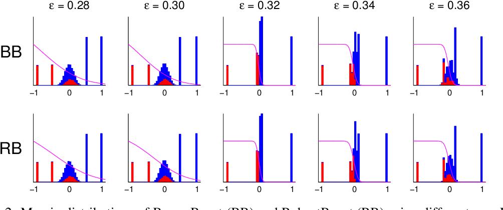 Figure 3 for Non-Convex Boosting Overcomes Random Label Noise