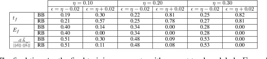 Figure 2 for Non-Convex Boosting Overcomes Random Label Noise