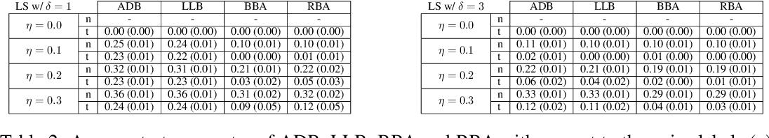 Figure 4 for Non-Convex Boosting Overcomes Random Label Noise