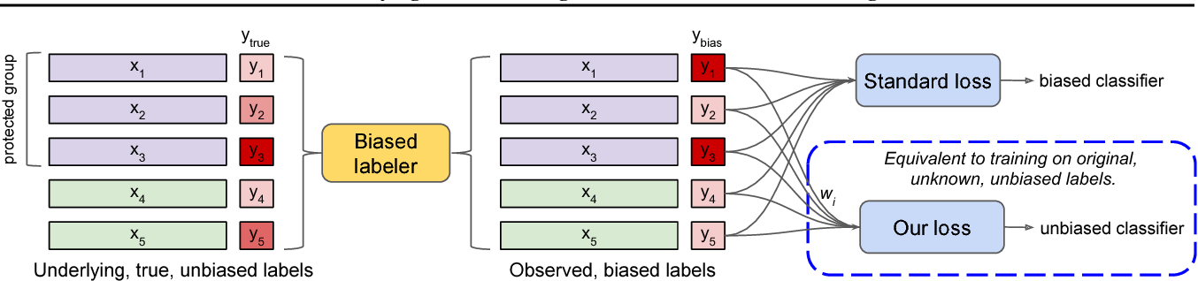 Figure 1 for Identifying and Correcting Label Bias in Machine Learning