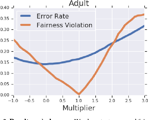 Figure 2 for Identifying and Correcting Label Bias in Machine Learning