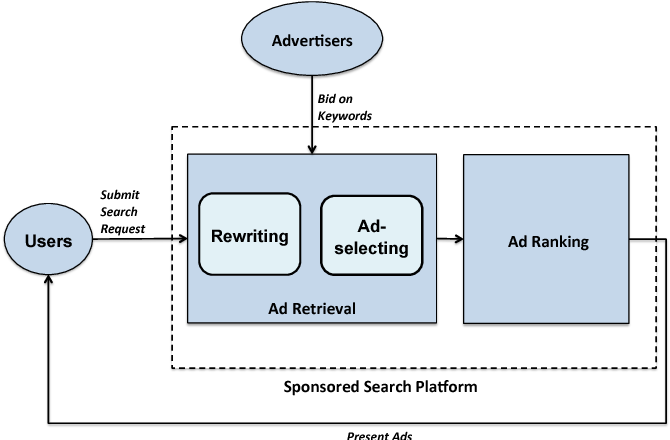 Figure 1 for Beyond Keywords and Relevance: A Personalized Ad Retrieval Framework in E-Commerce Sponsored Search