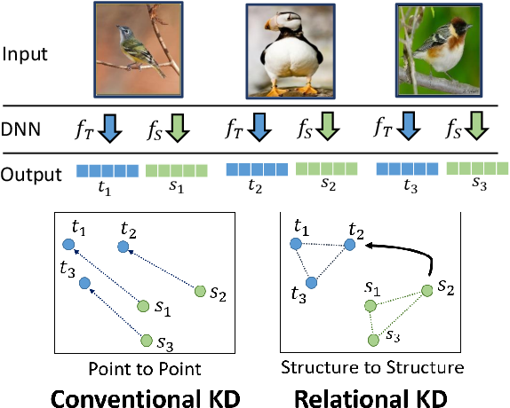 Figure 1 for Relational Knowledge Distillation