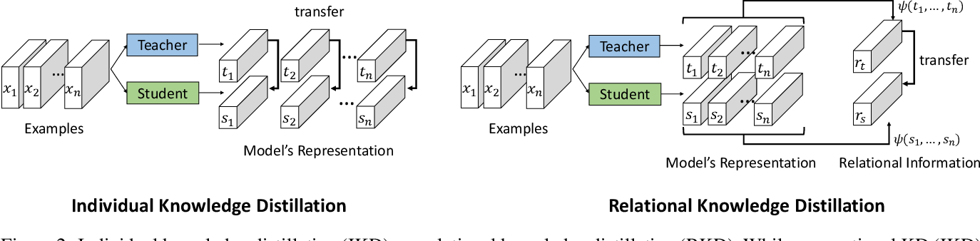 Figure 3 for Relational Knowledge Distillation
