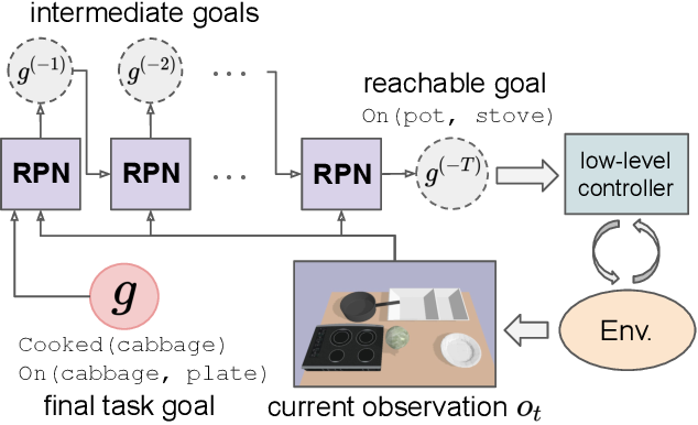 Figure 1 for Regression Planning Networks