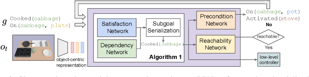 Figure 3 for Regression Planning Networks