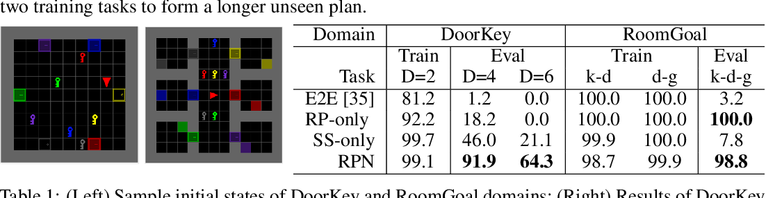 Figure 2 for Regression Planning Networks