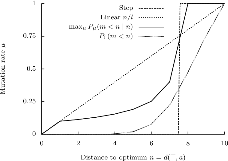 Figure 3 for Monotonicity of Fitness Landscapes and Mutation Rate Control
