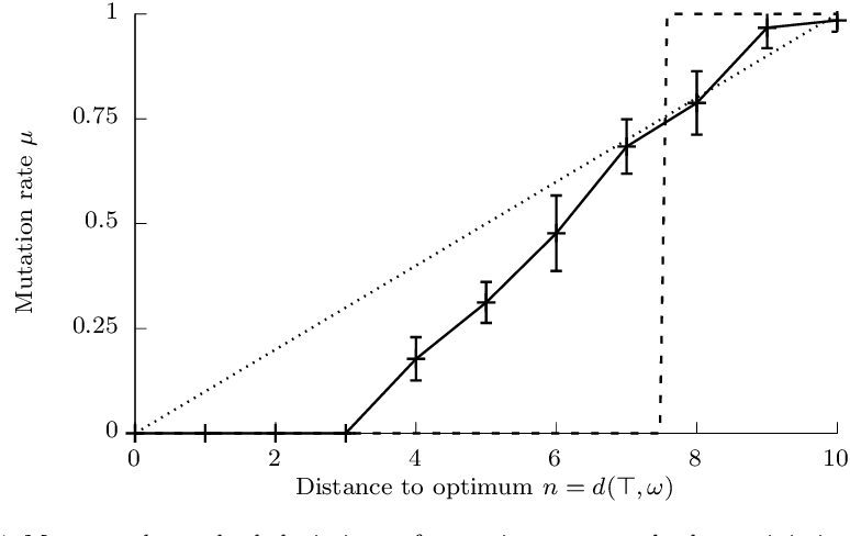 Figure 4 for Monotonicity of Fitness Landscapes and Mutation Rate Control