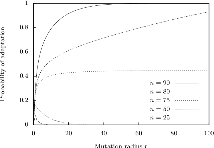 Figure 2 for Monotonicity of Fitness Landscapes and Mutation Rate Control