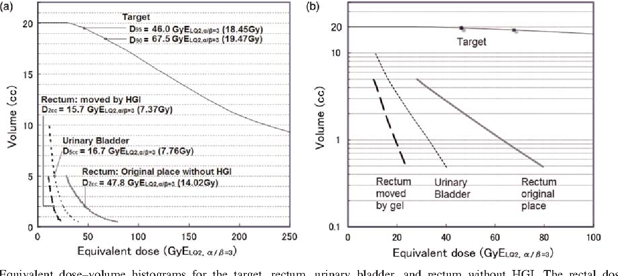 Figure 5 from Eradicative brachytherapy with hyaluronate gel