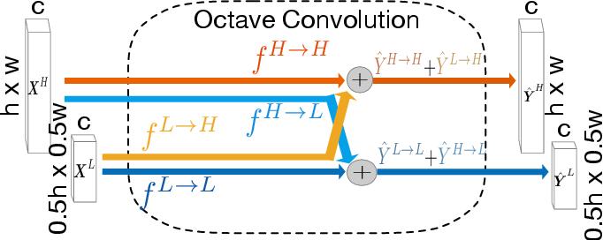 Figure 2 for Accurate Retinal Vessel Segmentation via Octave Convolution Neural Network