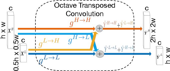 Figure 3 for Accurate Retinal Vessel Segmentation via Octave Convolution Neural Network