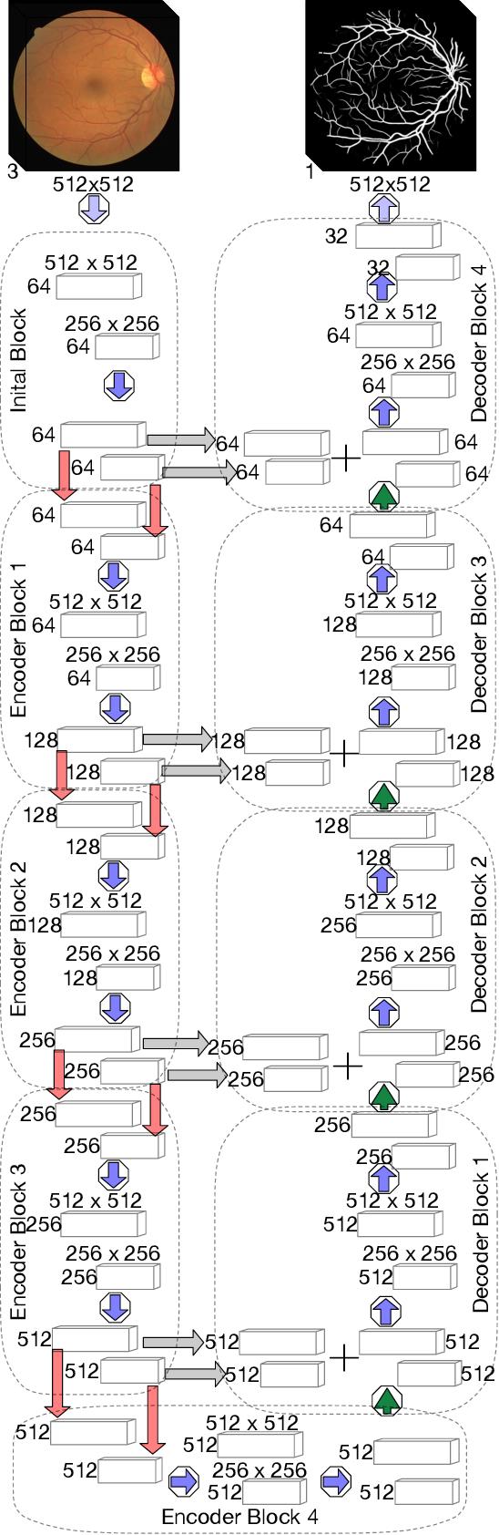 Figure 4 for Accurate Retinal Vessel Segmentation via Octave Convolution Neural Network