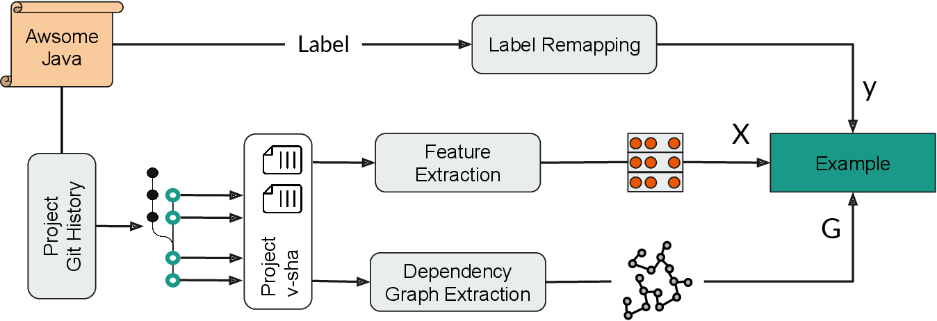Figure 1 for LabelGit: A Dataset for Software Repositories Classification using Attributed Dependency Graphs