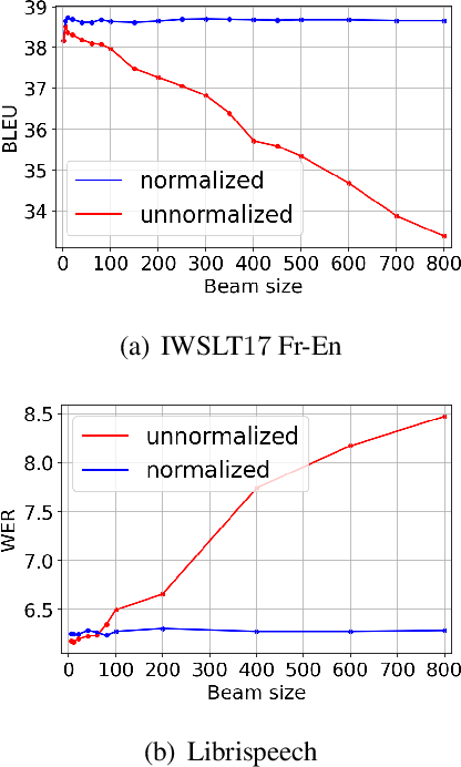 Figure 2 for Multi-Sentence Resampling: A Simple Approach to Alleviate Dataset Length Bias and Beam-Search Degradation