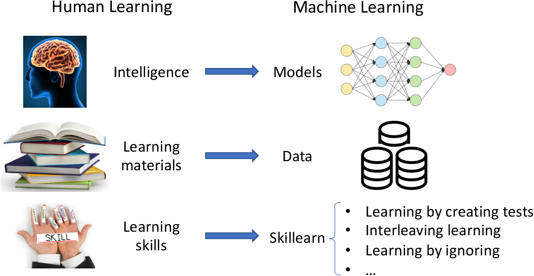 Figure 1 for Skillearn: Machine Learning Inspired by Humans' Learning Skills
