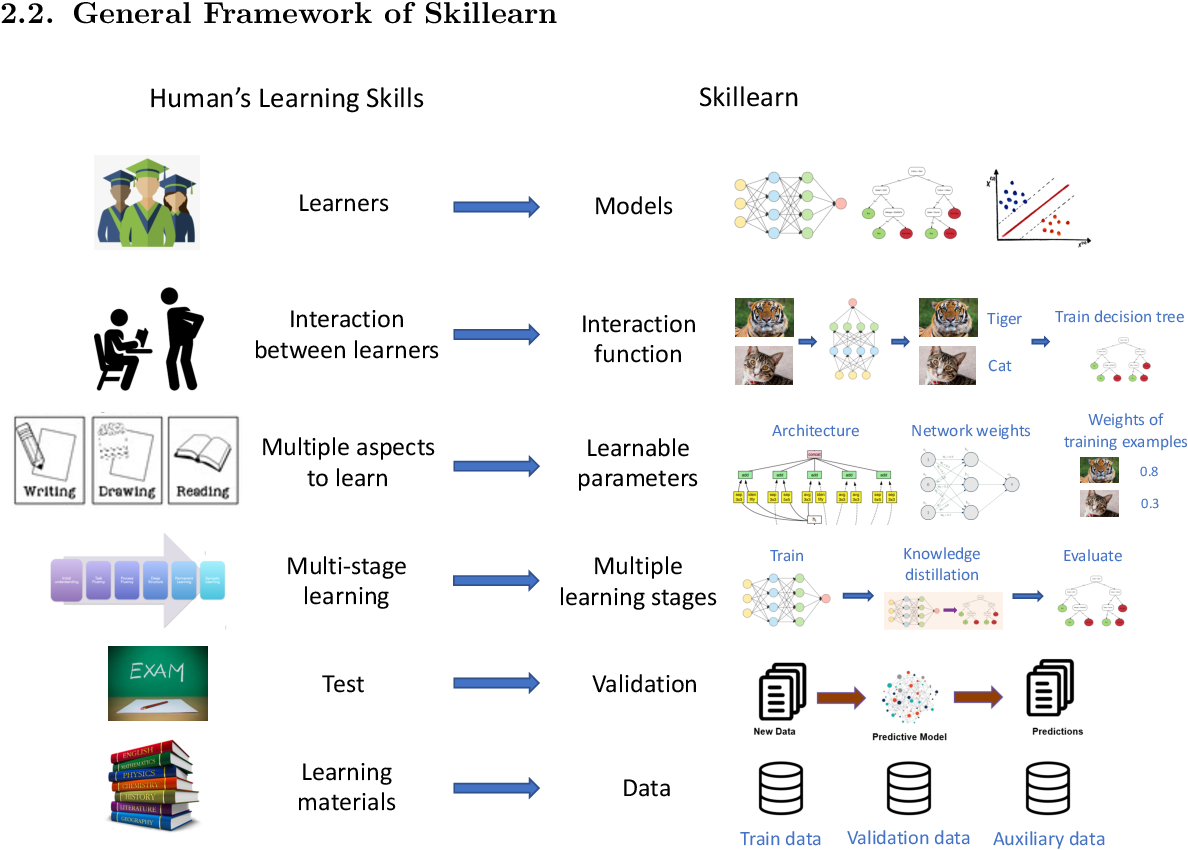 Figure 3 for Skillearn: Machine Learning Inspired by Humans' Learning Skills