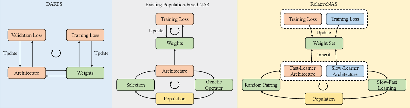Figure 1 for RelativeNAS: Relative Neural Architecture Search via Slow-Fast Learning