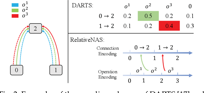 Figure 3 for RelativeNAS: Relative Neural Architecture Search via Slow-Fast Learning