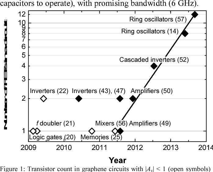 gigahertz multi transistor graphene integrated circuits semantic