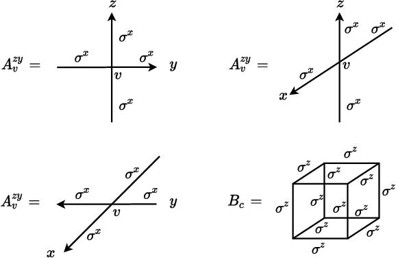 Figure 3 for Gauge Invariant Autoregressive Neural Networks for Quantum Lattice Models