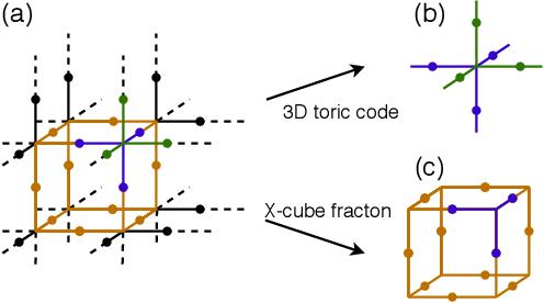 Figure 4 for Gauge Invariant Autoregressive Neural Networks for Quantum Lattice Models