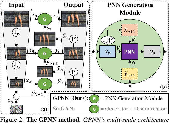 Figure 2 for Drop the GAN: In Defense of Patches Nearest Neighbors as Single Image Generative Models
