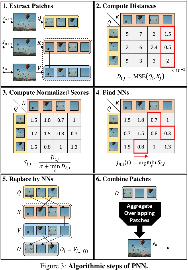 Figure 3 for Drop the GAN: In Defense of Patches Nearest Neighbors as Single Image Generative Models