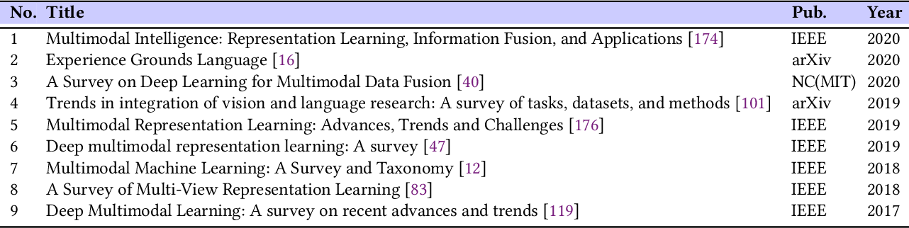 Figure 3 for Recent Advances and Trends in Multimodal Deep Learning: A Review
